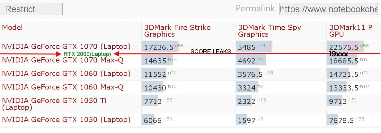 Bocoran Skor Dan Spesifikasi Nvidia Geforce Rtx 2060 Mobile Muncul Arx
