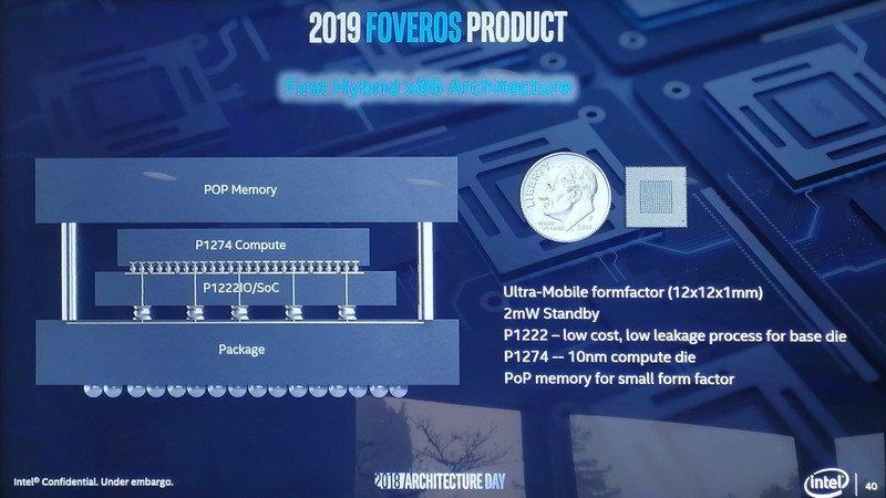 Intel Foveros konsep
