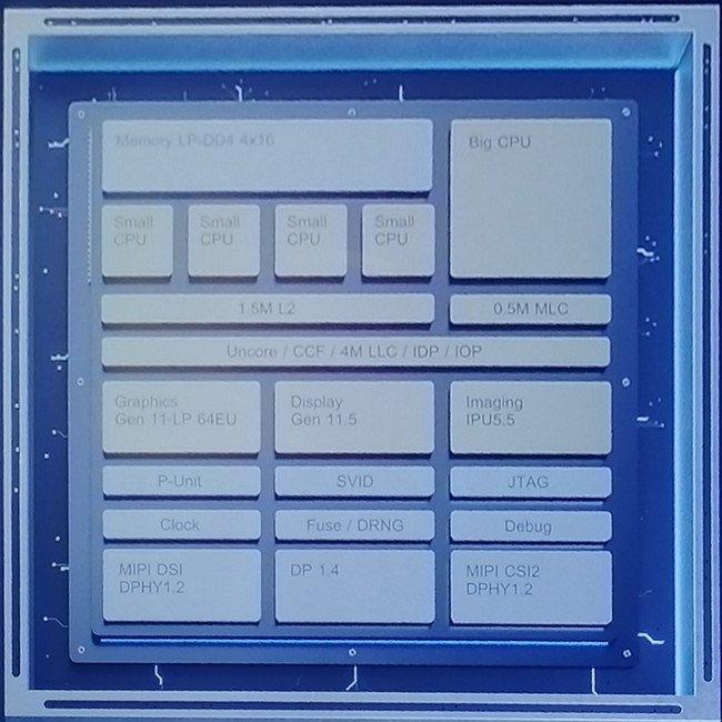 Intel Foveros diagram