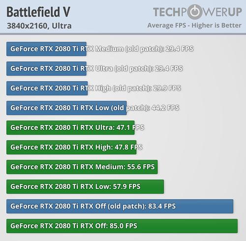 RTX 2080 Ti DXR Battlefield V