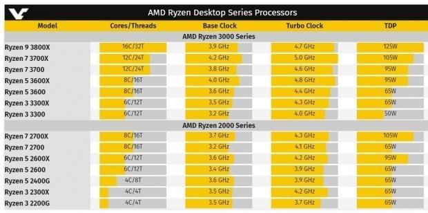 AMD Ryzen 3000 Matisse